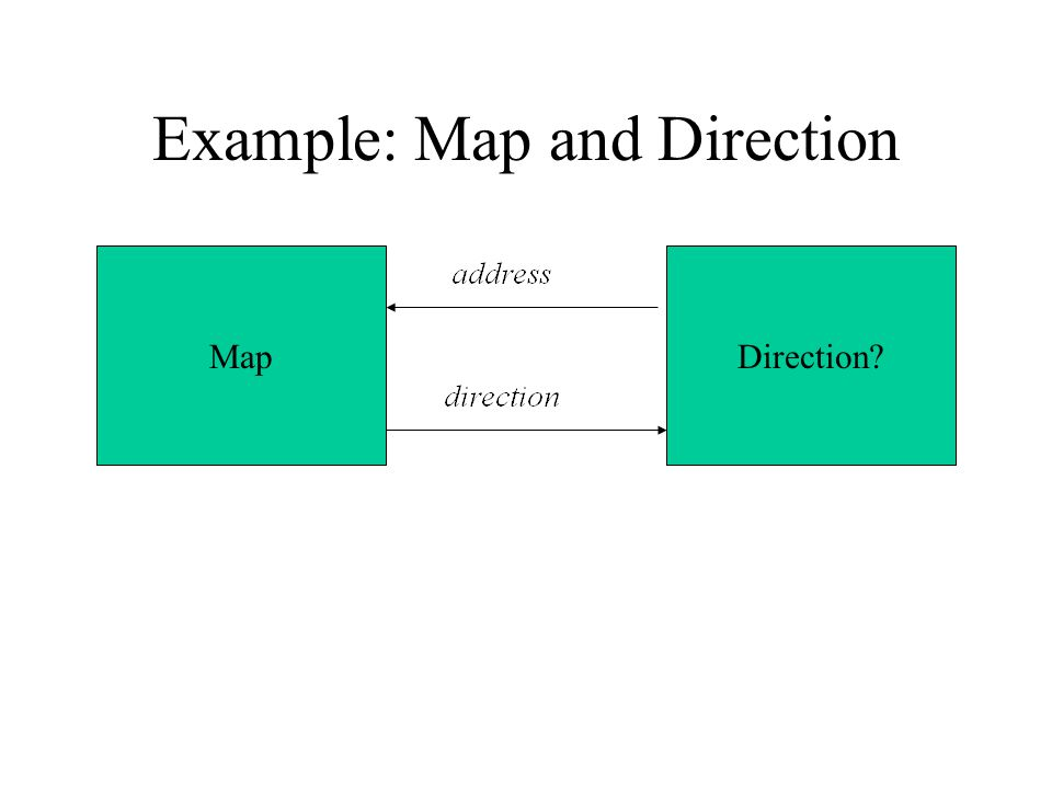 Example: Map and Direction