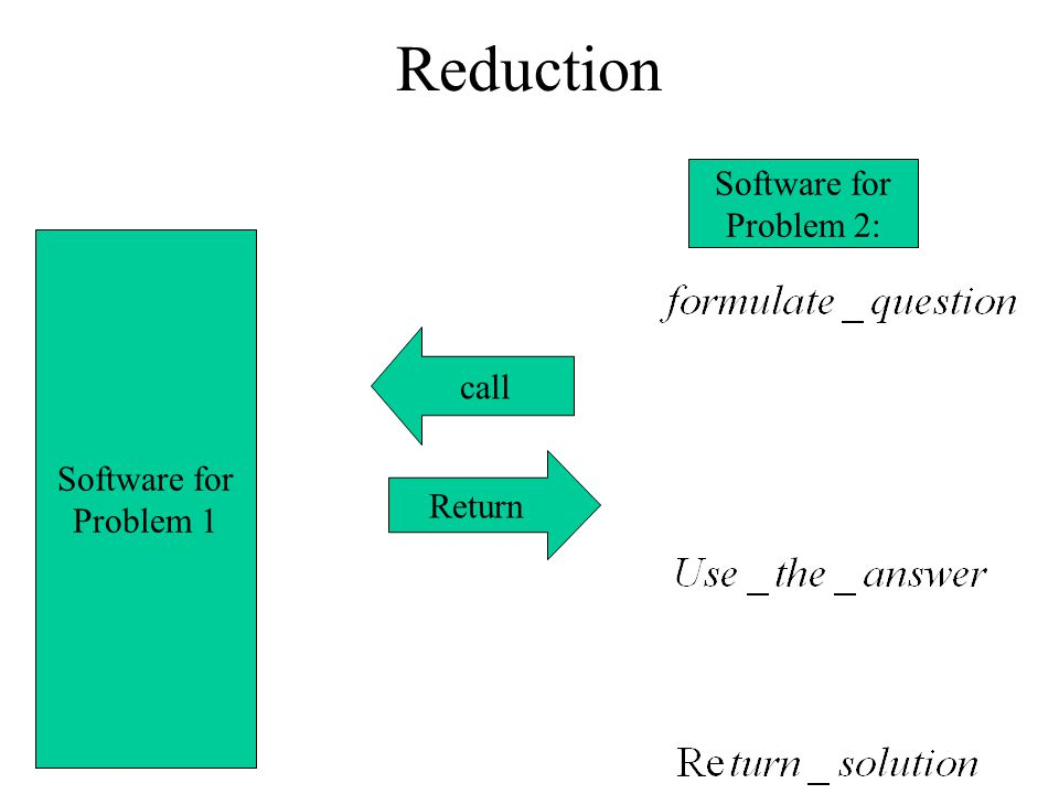 Reduction Software for Problem 2: Software for Problem 1 call Return