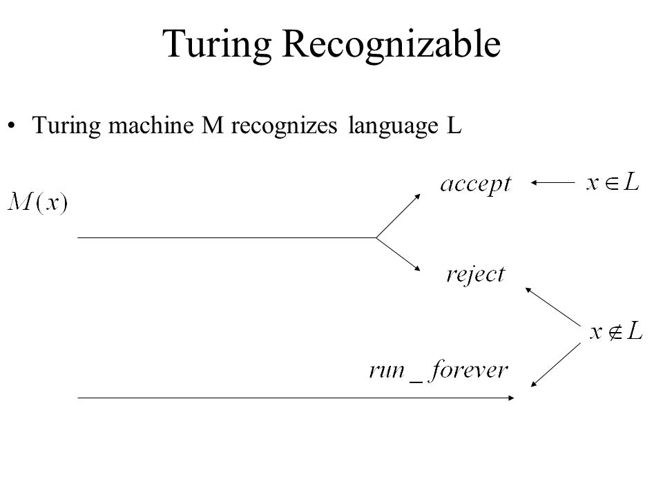 Turing Recognizable Turing machine M recognizes language L