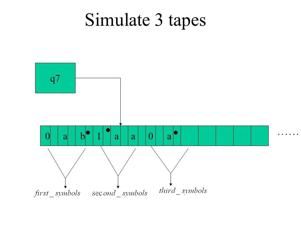 Simulate 3 tapes q7 a b 1 a a a