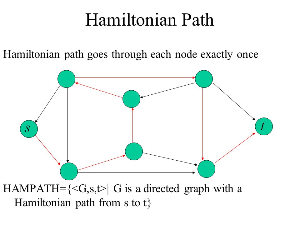 Hamiltonian Path Hamiltonian path goes through each node exactly once