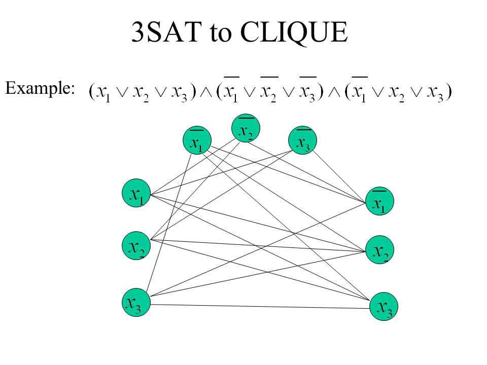 3SAT to CLIQUE Example: