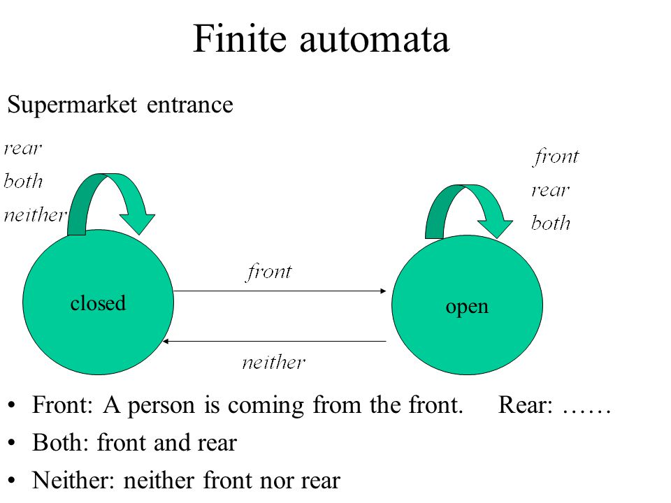 Finite automata Supermarket entrance