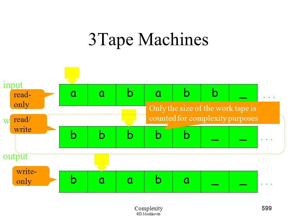 3Tape Machines a b _ b _ b a _ input . . . work output . . . . . .