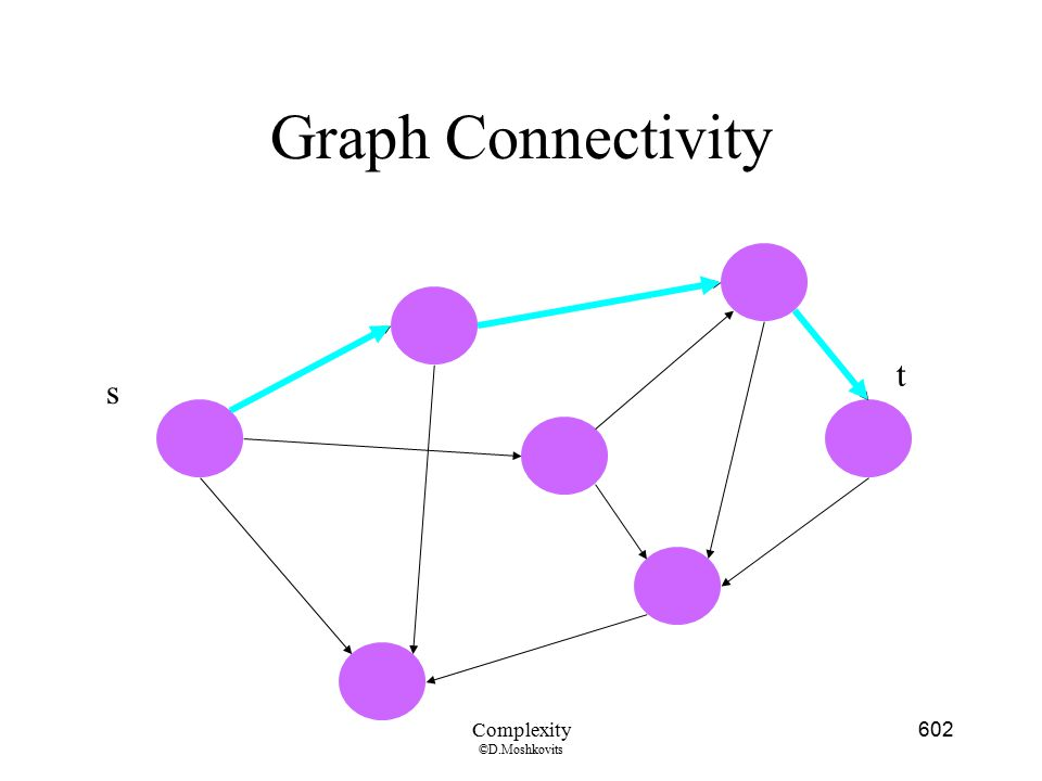 Graph Connectivity t s Complexity ©D.Moshkovits