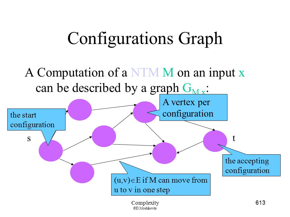 Configurations Graph A Computation of a NTM M on an input x can be described by a graph GM,x: A vertex per configuration.