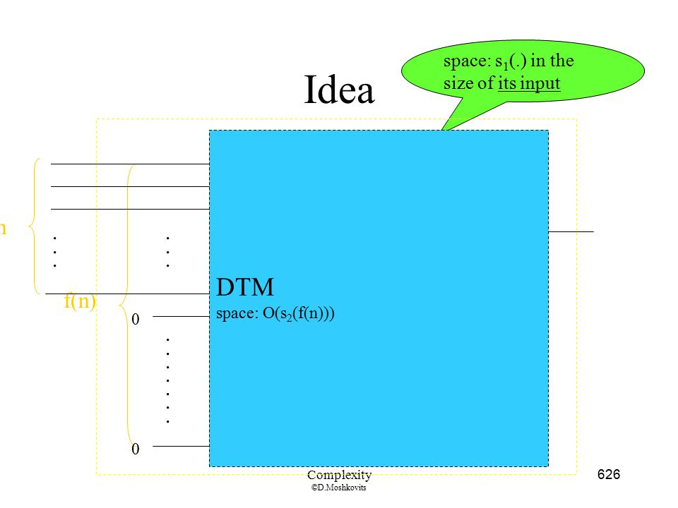 Idea NTM DTM n n . . . f(n) . space: s1(.) in the size of its input