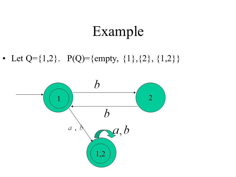 Example Let Q={1,2}. P(Q)={empty, {1},{2}, {1,2}} 2 1 1,2