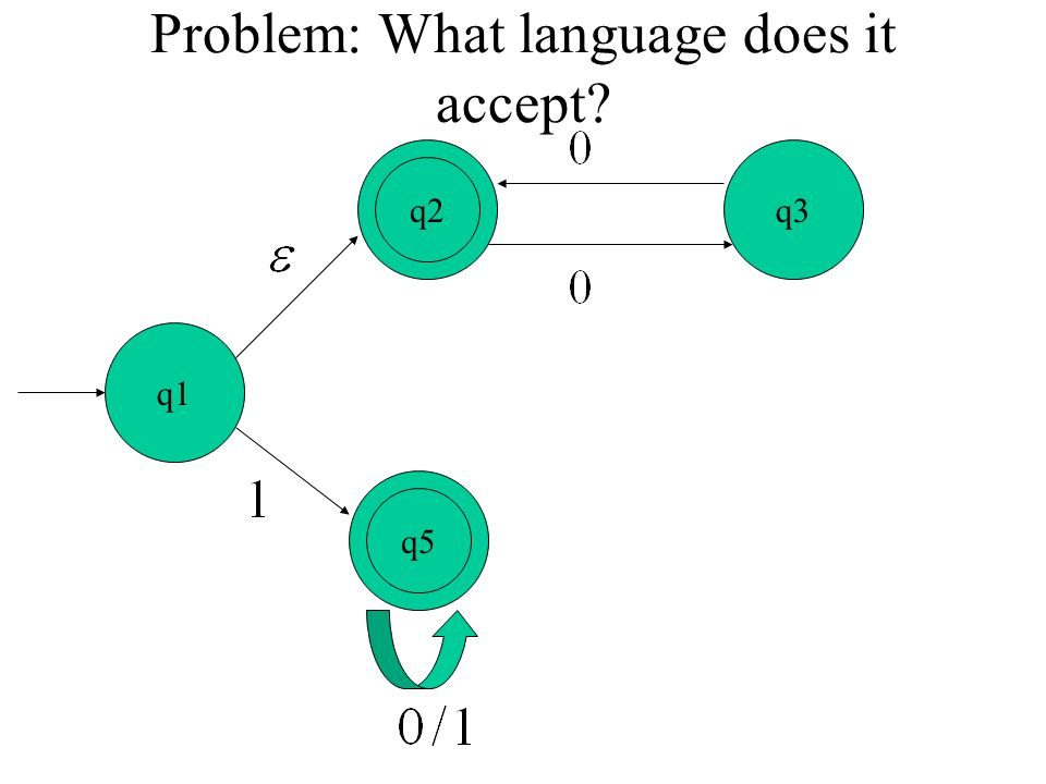 Problem: What language does it accept