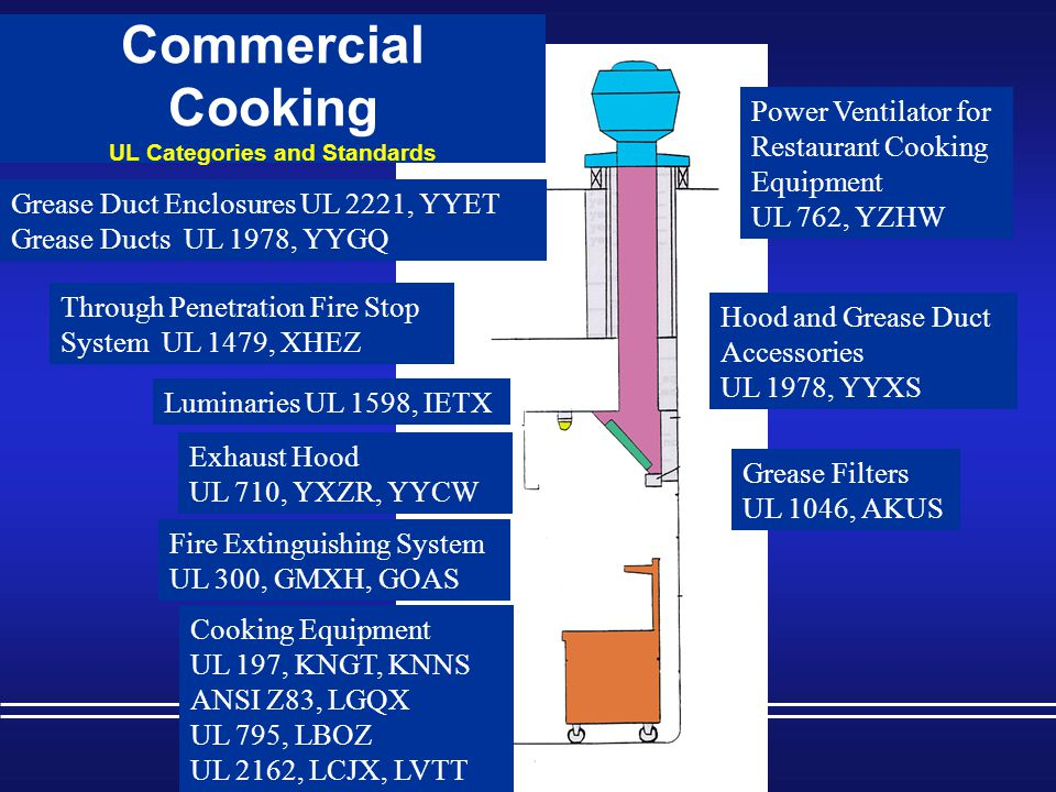 Commercial Cooking UL Categories and Standards