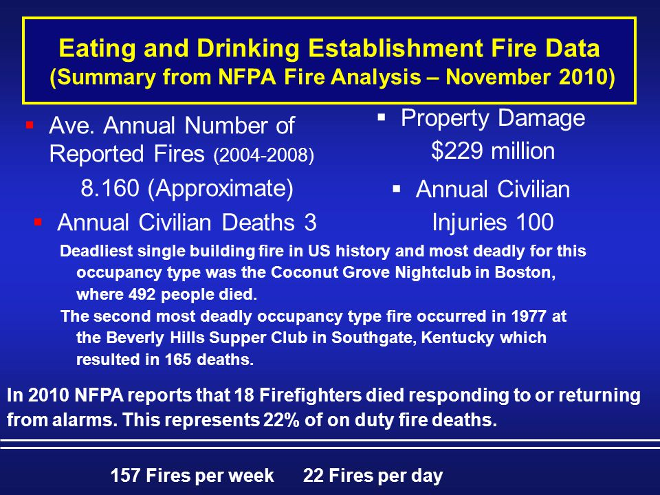 157 Fires per week 22 Fires per day