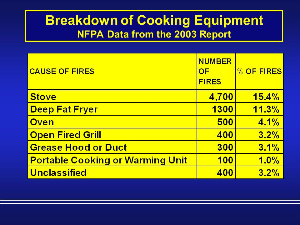 Breakdown of Cooking Equipment NFPA Data from the 2003 Report