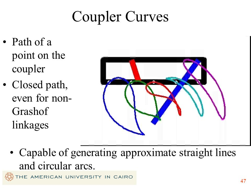 Coupler Curves Path of a point on the coupler