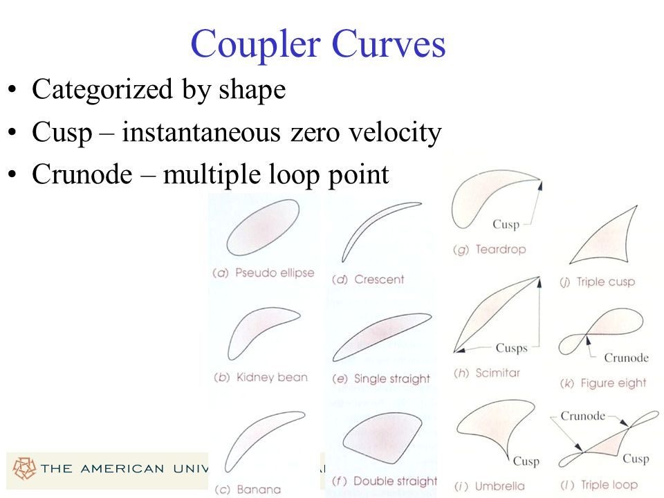 Coupler Curves Categorized by shape Cusp – instantaneous zero velocity