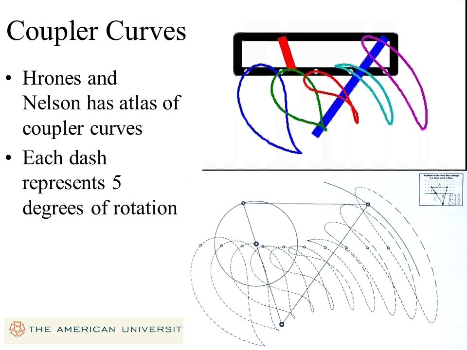 Coupler Curves Hrones and Nelson has atlas of coupler curves