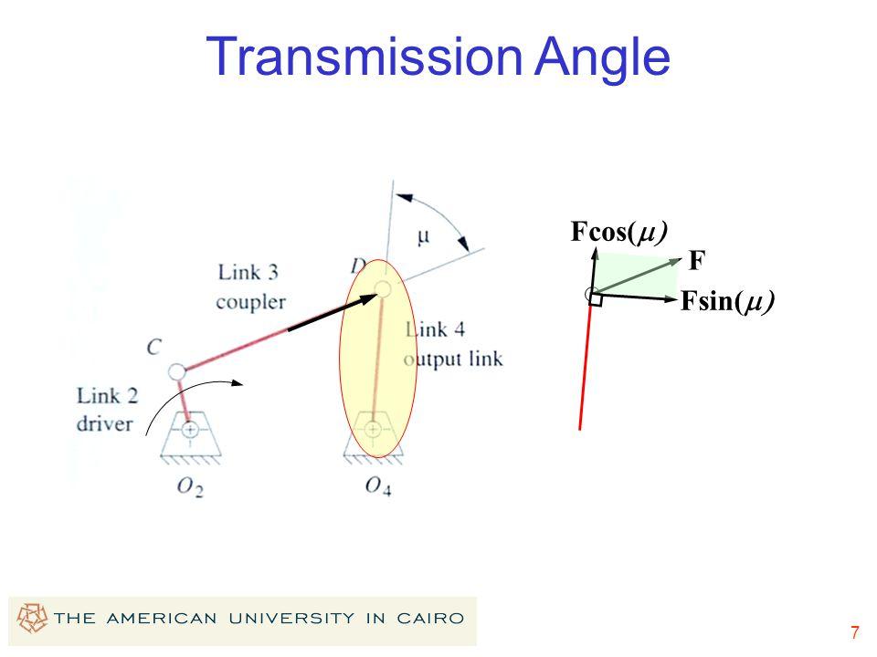 Transmission Angle Fcos(m) F Fsin(m)
