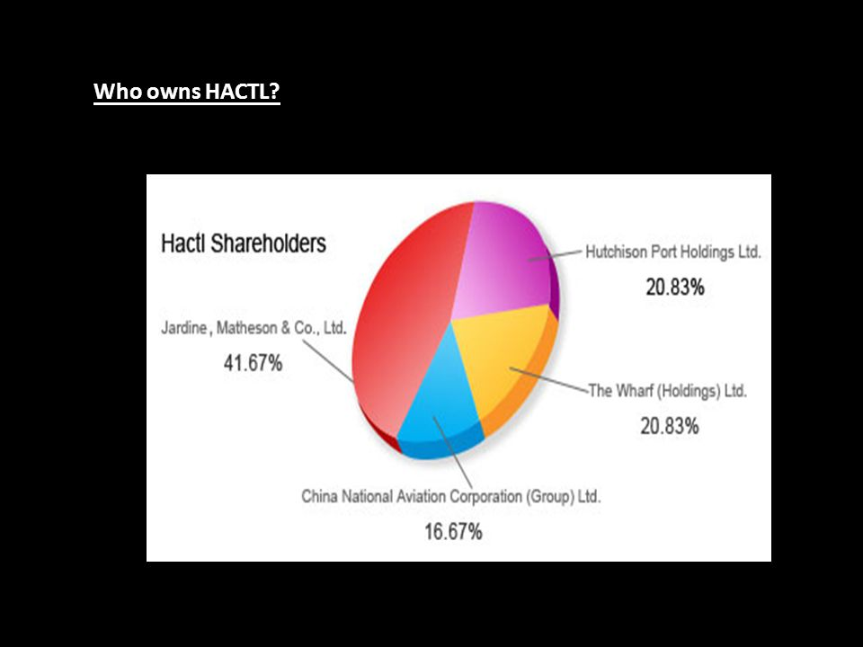 Hactl is jointly owned by four major corporations in Hong Kong