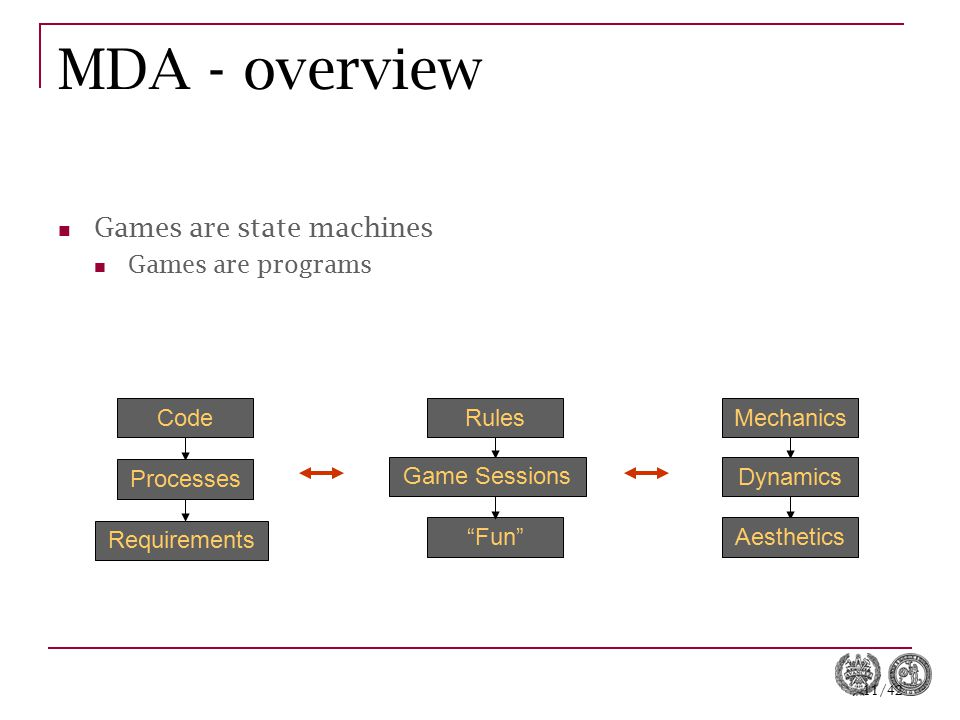 MDA - overview Games are state machines Games are programs Code