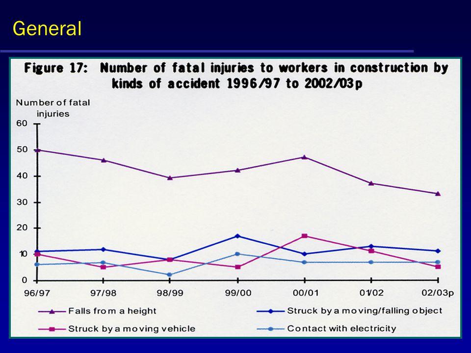 General Source - HSE Statistics of fatal Injuries 2002 / 03