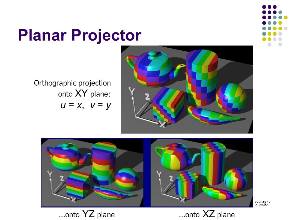 Planar Projector u = x, v = y Orthographic projection onto XY plane: