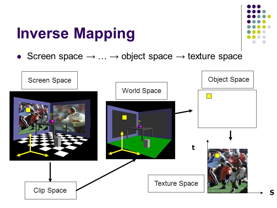 Inverse Mapping Screen space → … → object space → texture space