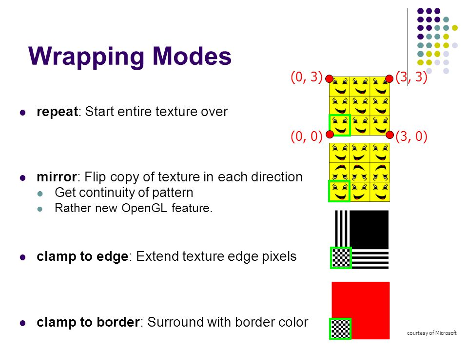 Wrapping Modes repeat: Start entire texture over