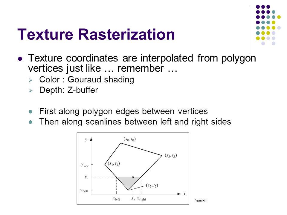 Texture Rasterization