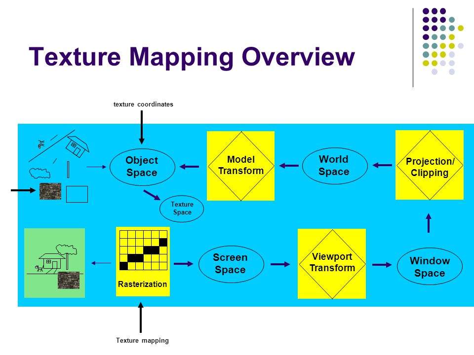 Texture Mapping Overview