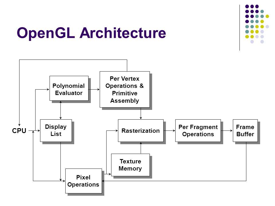 OpenGL Architecture CPU Display List Polynomial Evaluator Per Vertex