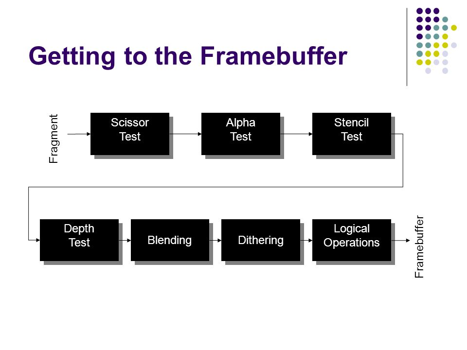 Getting to the Framebuffer