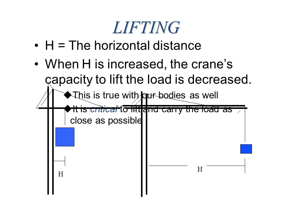 LIFTING H = The horizontal distance