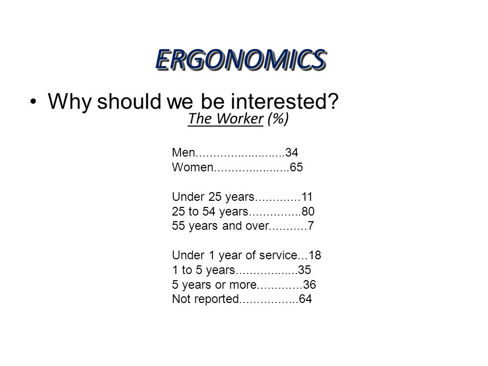 ERGONOMICS Why should we be interested The Worker (%)