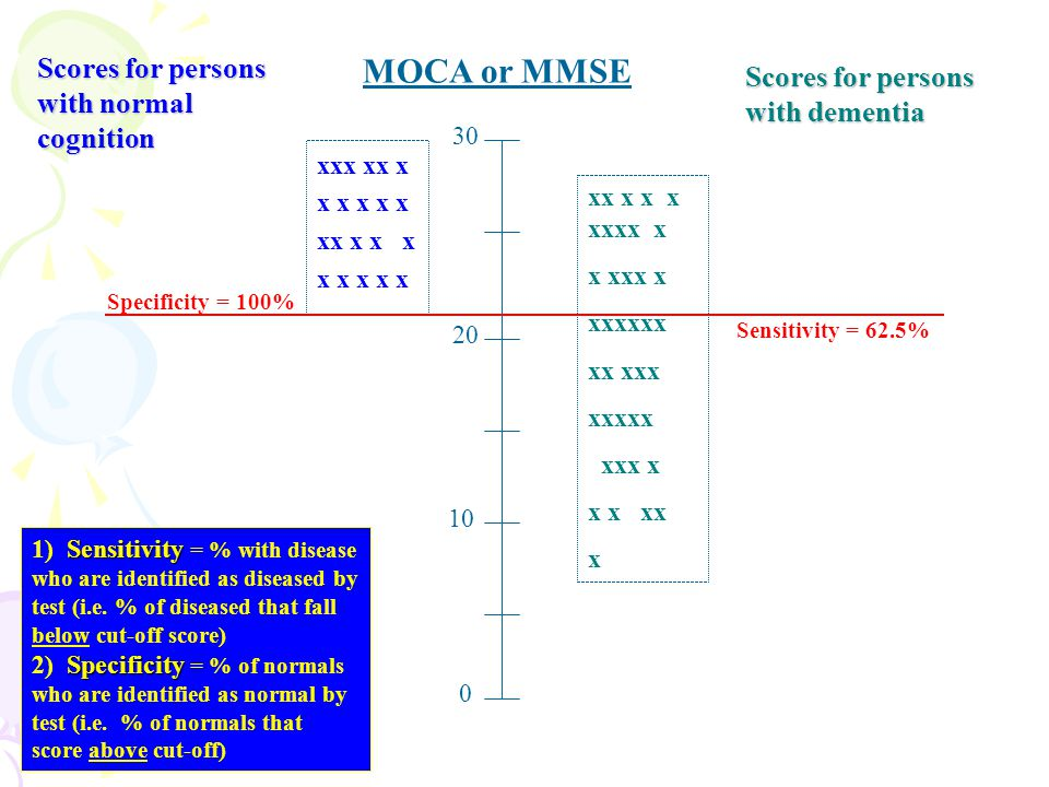 MOCA or MMSE Scores for persons with normal cognition