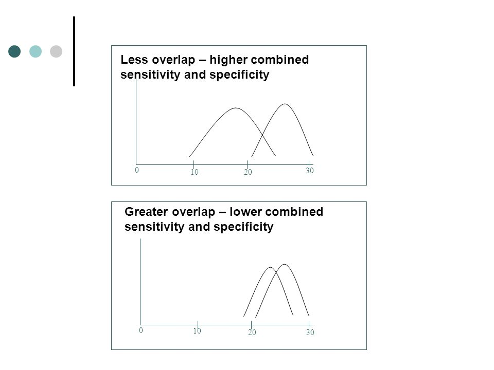 Less overlap – higher combined sensitivity and specificity