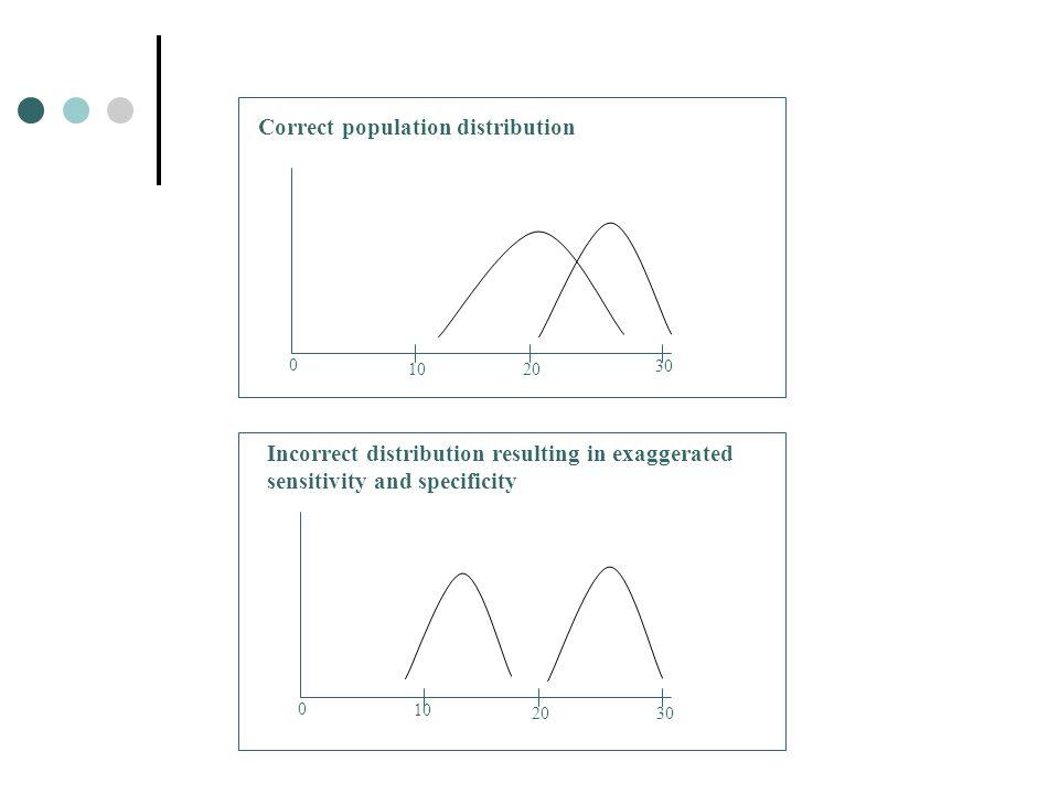 Correct population distribution