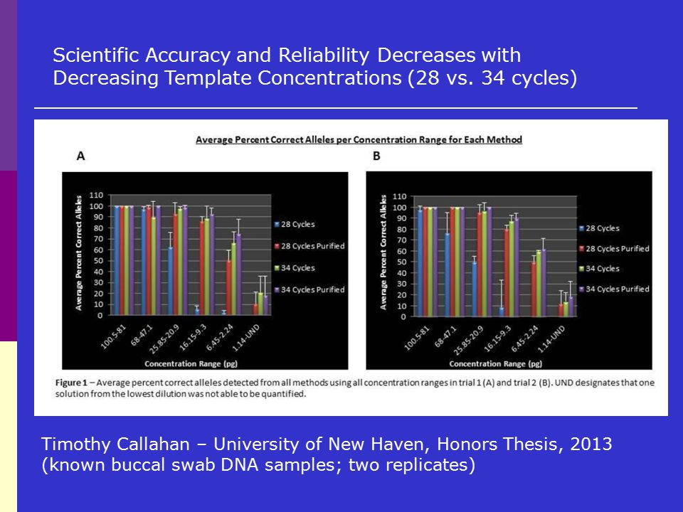 Scientific Accuracy and Reliability Decreases with Decreasing Template Concentrations (28 vs. 34 cycles)