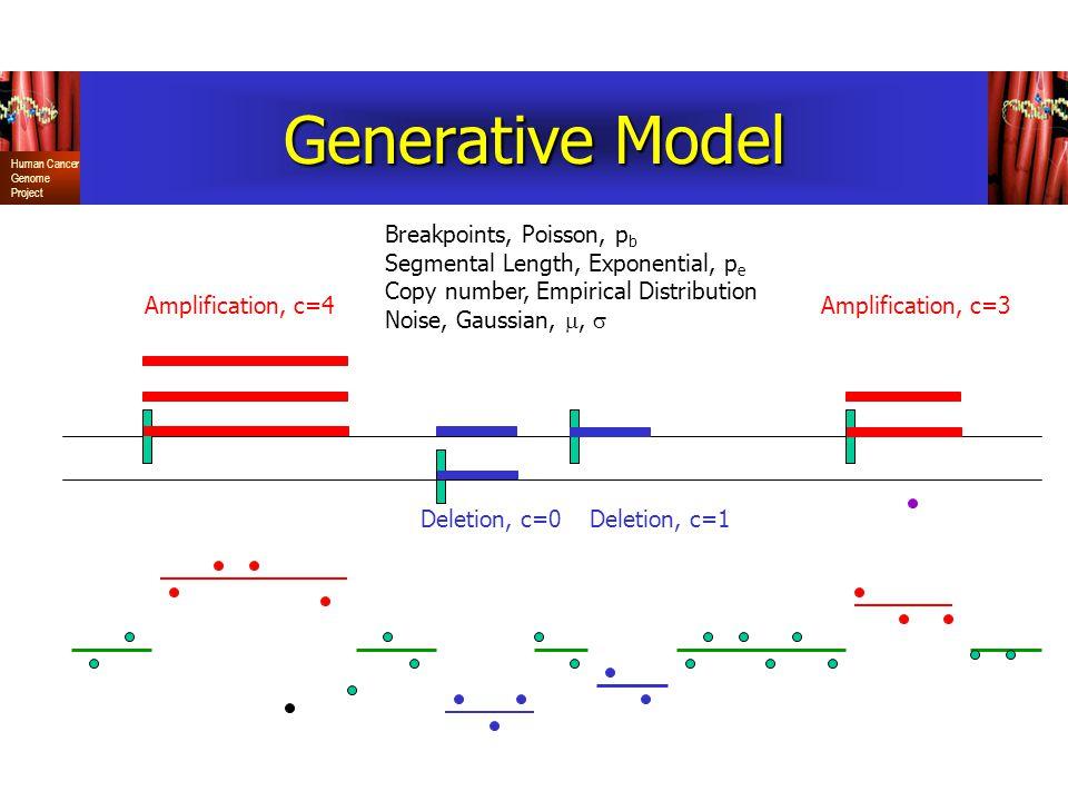 Generative Model Breakpoints, Poisson, pb