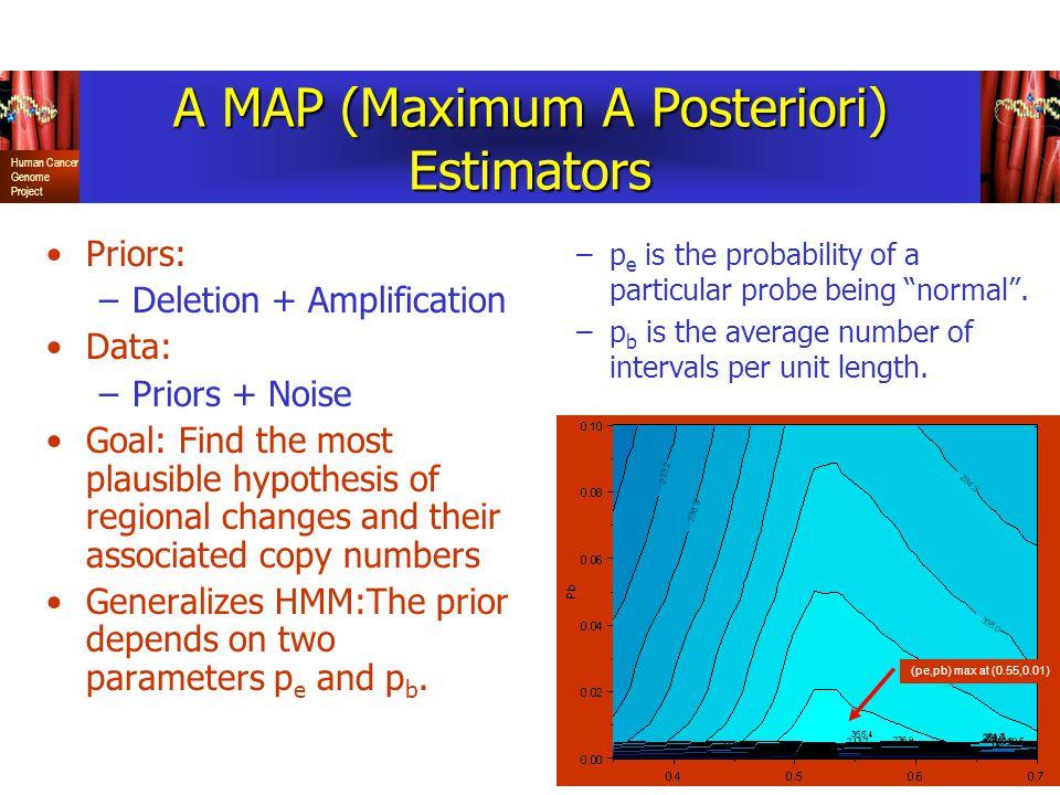 A MAP (Maximum A Posteriori) Estimators