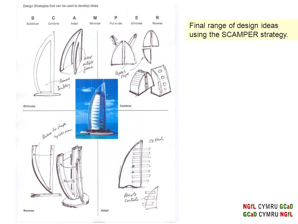Final range of design ideas using the SCAMPER strategy.