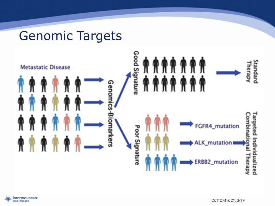 Genomic Targets ccr.cancer.gov