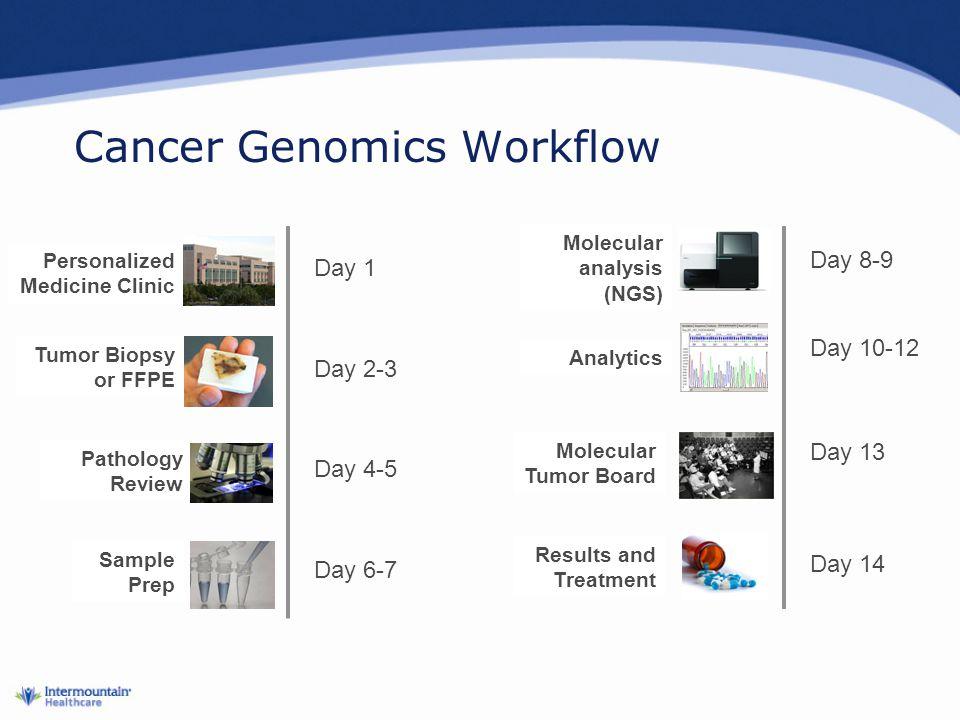 Cancer Genomics Workflow