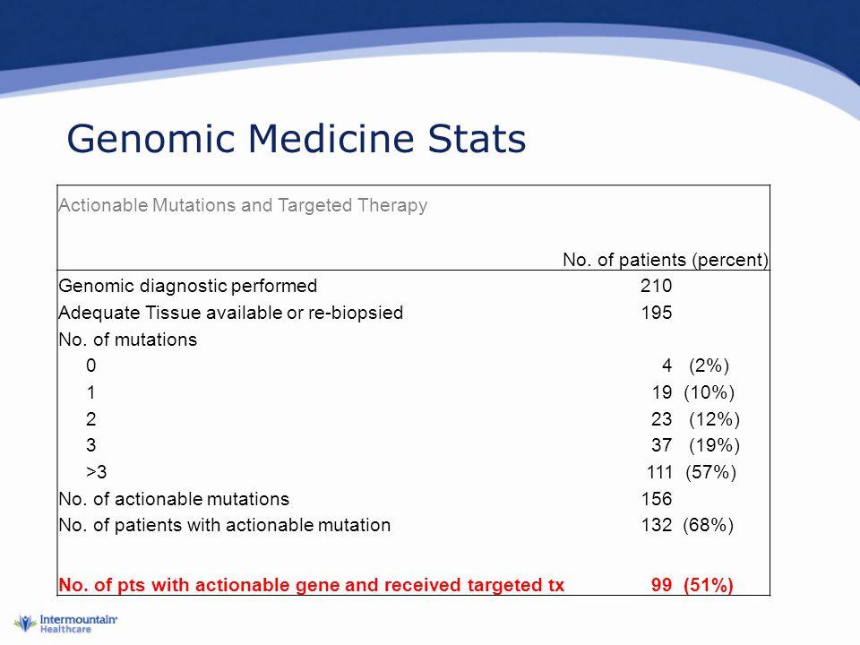 Genomic Medicine Stats