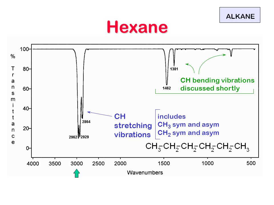 Hexane CH stretching vibrations ALKANE CH bending vibrations