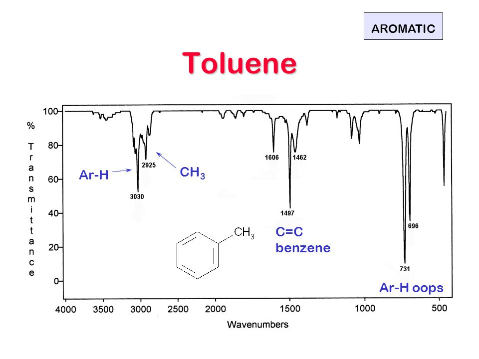 AROMATIC Toluene CH3 Ar-H C=C benzene Ar-H oops
