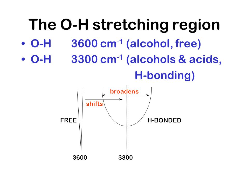 The O-H stretching region