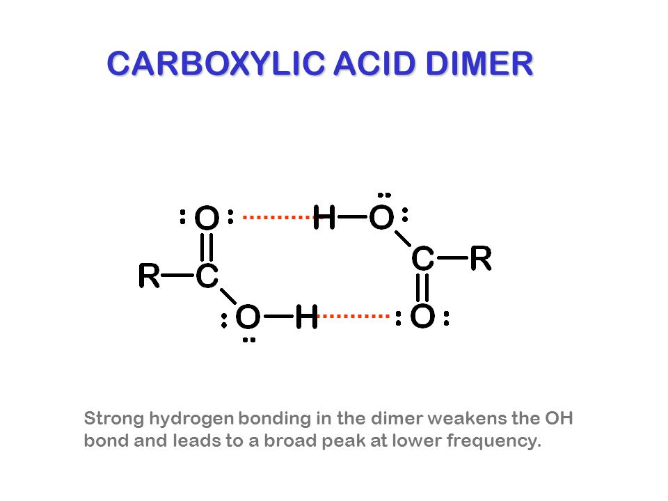 CARBOXYLIC ACID DIMER Strong hydrogen bonding in the dimer weakens the OH.