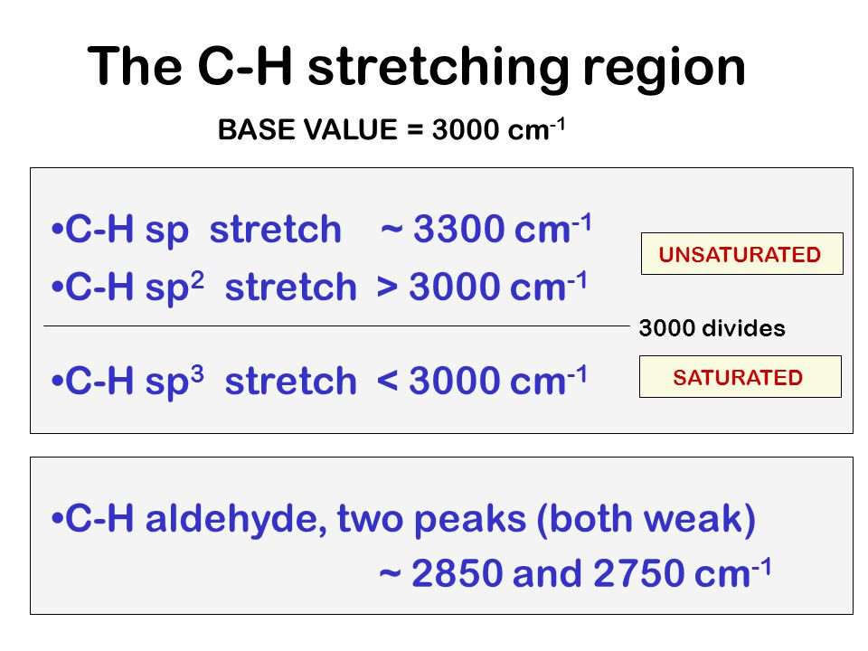 The C-H stretching region