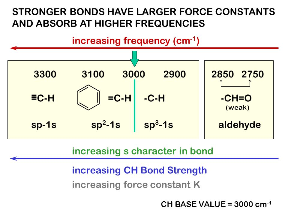 STRONGER BONDS HAVE LARGER FORCE CONSTANTS