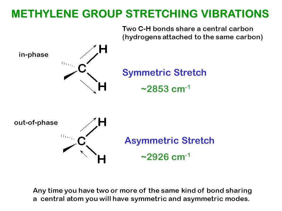METHYLENE GROUP STRETCHING VIBRATIONS