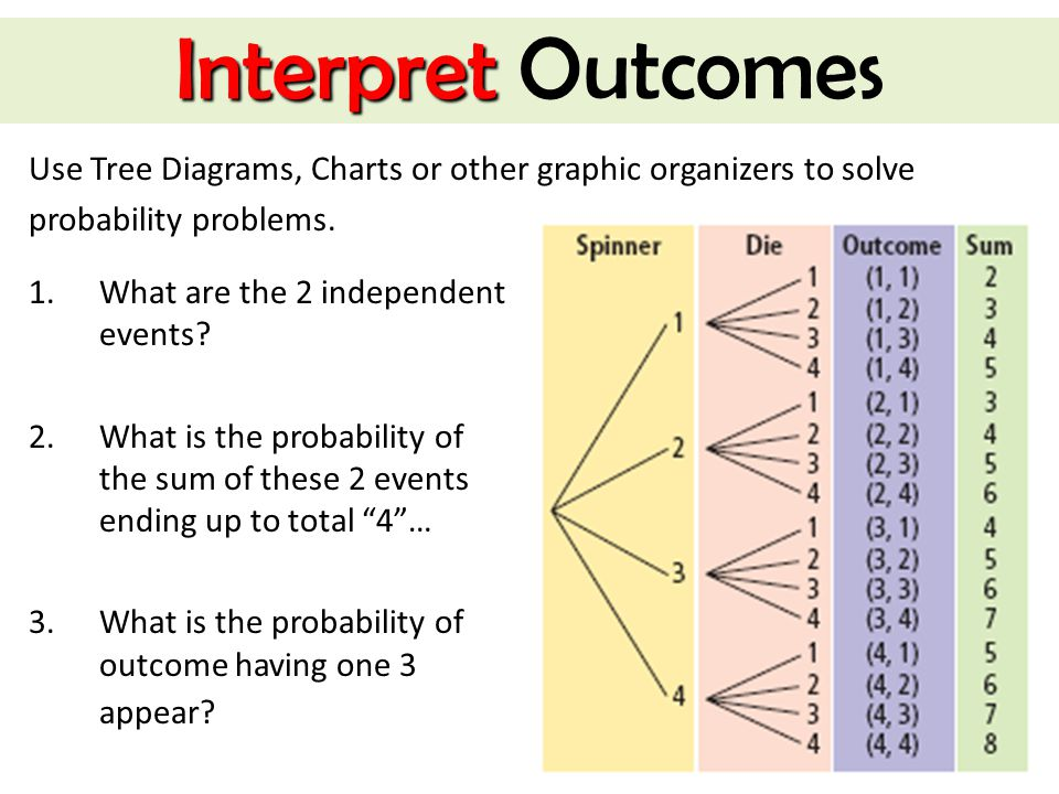 Interpret Outcomes Use Tree Diagrams, Charts or other graphic organizers to solve. probability problems.